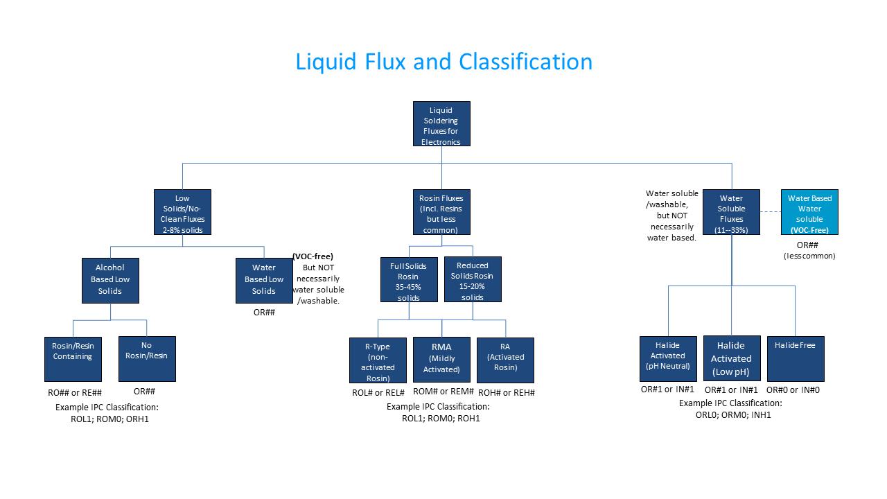 flux-chart